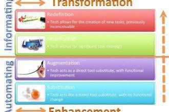 Examples of learning technologies through the lense of the SAMR framework.